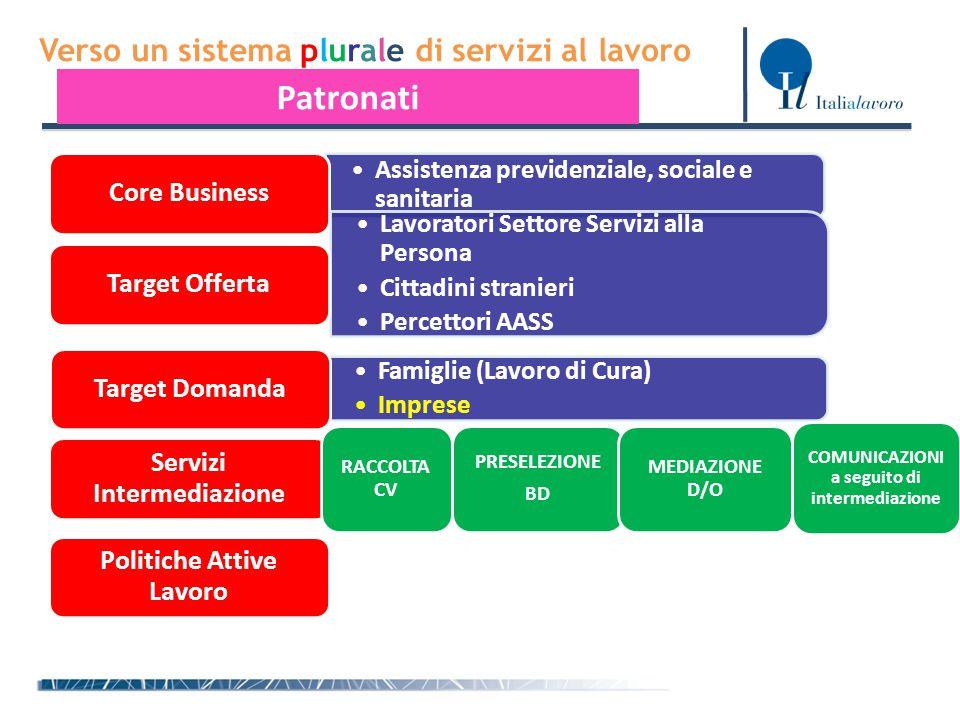 Verso un sistema plurale di servizi al lavoro Patronati Assistenza previdenziale, sociale e sanitariaAssistenza previdenziale, sociale e sanitaria Cor