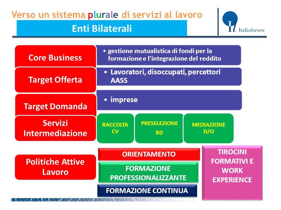 Verso un sistema plurale di servizi al lavoro Enti Bilaterali gestione mutualistica di fondi per la formazione e l'integrazione del redditogestione mu