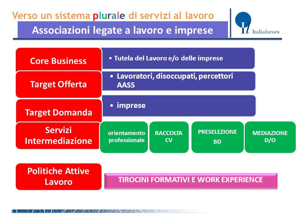 Verso un sistema plurale di servizi al lavoro Associazioni legate a lavoro e imprese Tutela del Lavoro e/o delle impreseTutela del Lavoro e/o delle im