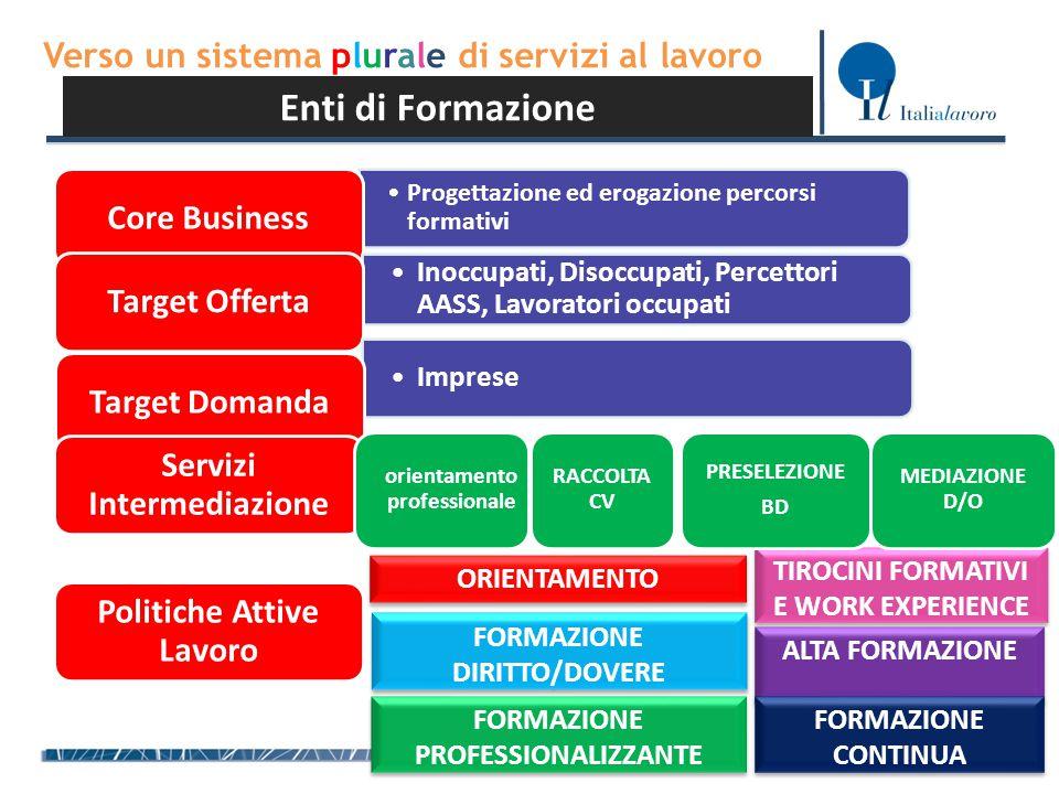 Verso un sistema plurale di servizi al lavoro Enti di Formazione Progettazione ed erogazione percorsi formativiProgettazione ed erogazione percorsi fo
