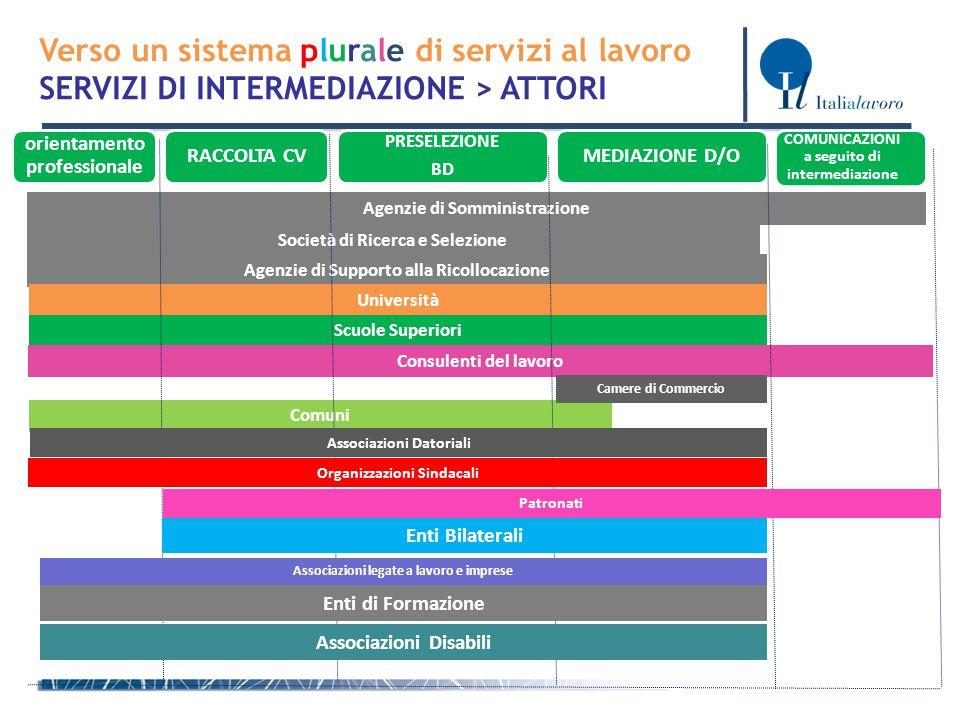 Verso un sistema plurale di servizi al lavoro SERVIZI DI INTERMEDIAZIONE > ATTORI RACCOLTA CV PRESELEZIONE BD MEDIAZIONE D/O orientamento professional