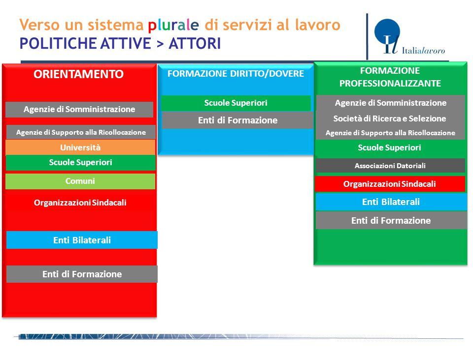FORMAZIONE PROFESSIONALIZZANTE FORMAZIONE DIRITTO/DOVERE ORIENTAMENTO Verso un sistema plurale di servizi al lavoro POLITICHE ATTIVE > ATTORI Agenzie