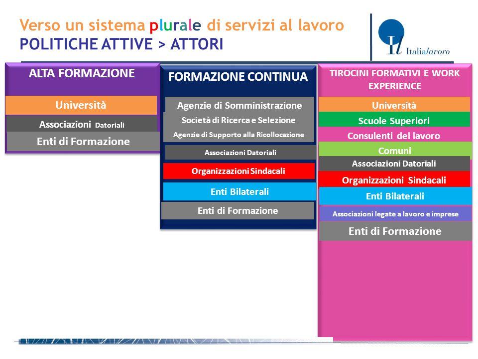 TIROCINI FORMATIVI E WORK EXPERIENCE FORMAZIONE CONTINUA ALTA FORMAZIONE Verso un sistema plurale di servizi al lavoro POLITICHE ATTIVE > ATTORI Unive