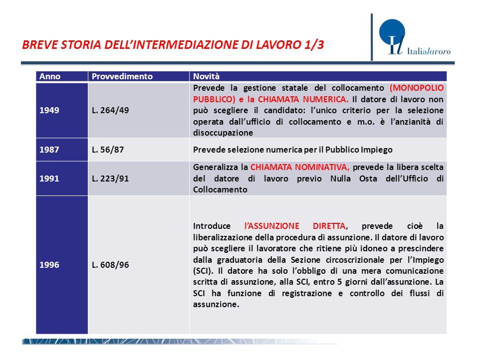 BREVE STORIA DELL'INTERMEDIAZIONE DI LAVORO 1/3 AnnoProvvedimentoNovità 1949L.