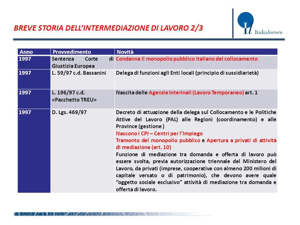 BREVE STORIA DELL'INTERMEDIAZIONE DI LAVORO 2/3 AnnoProvvedimentoNovità 1997Sentenza Corte di Giustizia Europea Condanna il monopolio pubblico italiano del collocamento 1997L.
