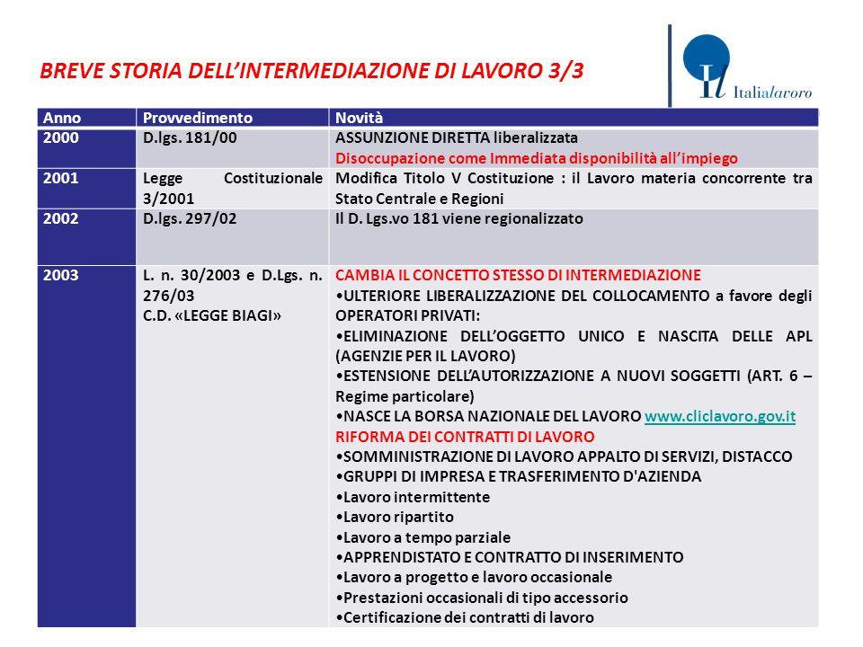 BREVE STORIA DELL'INTERMEDIAZIONE DI LAVORO 3/3 AnnoProvvedimentoNovità 2000D.lgs. 181/00ASSUNZIONE DIRETTA liberalizzata Disoccupazione come Immediat