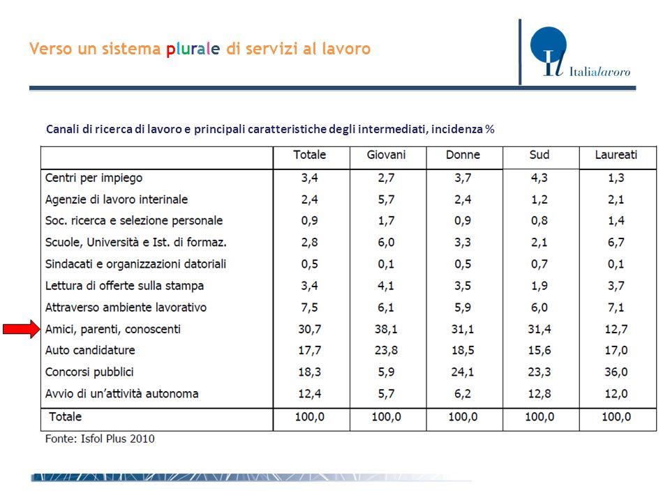 Direzione Generale per le Politiche Attive e Passive del Lavoro Verso un sistema plurale di servizi al lavoro Canali di ricerca di lavoro e principali
