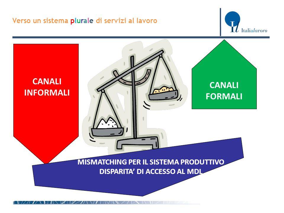 Direzione Generale per le Politiche Attive e Passive del Lavoro Verso un sistema plurale di servizi al lavoro CANALI INFORMALI CANALI FORMALI MISMATCH