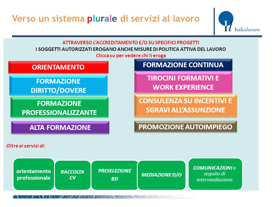 Direzione Generale per le Politiche Attive e Passive del Lavoro Verso un sistema plurale di servizi al lavoro CANALI FORMALI ATTRAVERSO L'ACCREDITAMEN