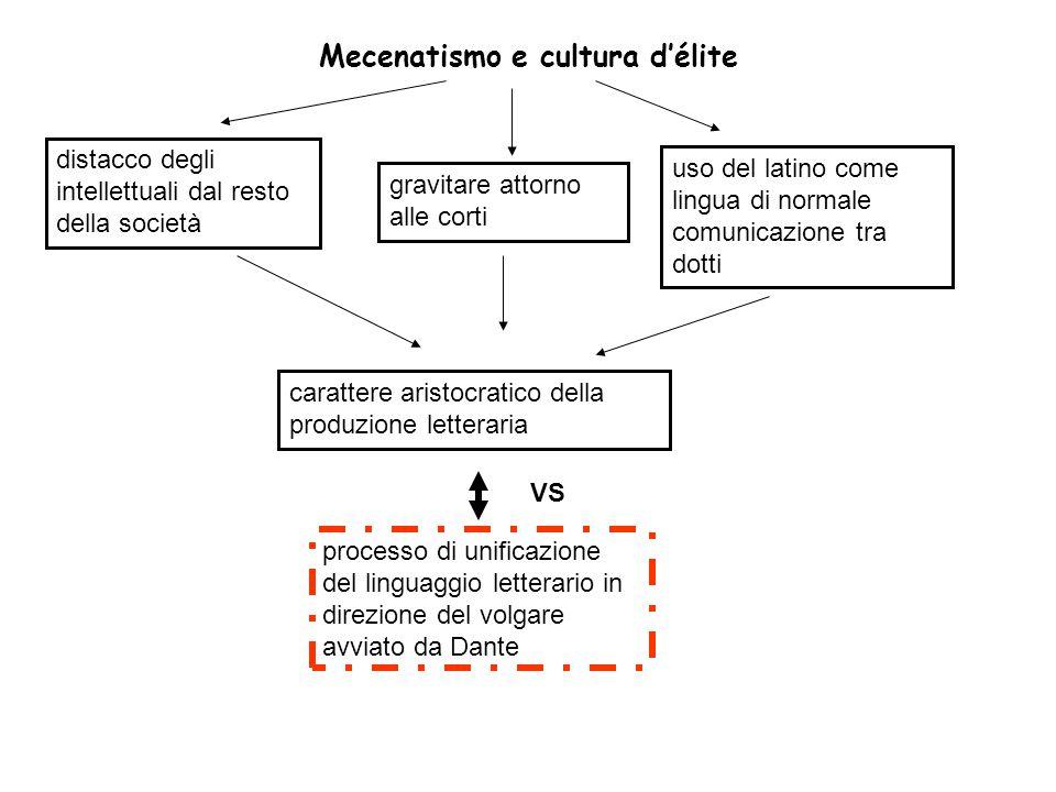 Mecenatismo e cultura d'élite gravitare attorno alle corti uso del latino come lingua di normale comunicazione tra dotti carattere aristocratico della