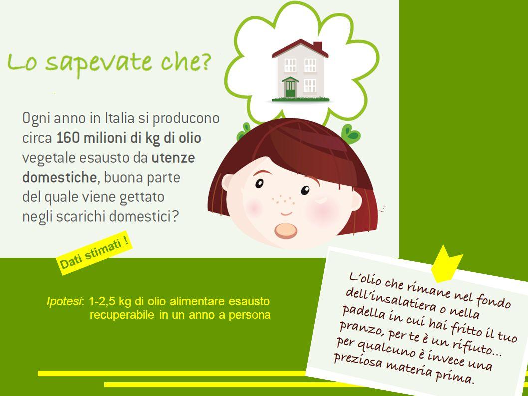 Ipotesi: 1-2,5 kg di olio alimentare esausto recuperabile in un anno a persona Dati stimati !