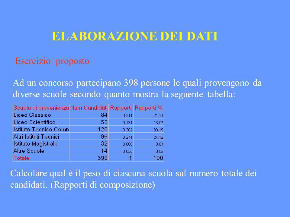 ELABORAZIONE DEI DATI Esercizio proposto Ad un concorso partecipano 398 persone le quali provengono da diverse scuole secondo quanto mostra la seguent