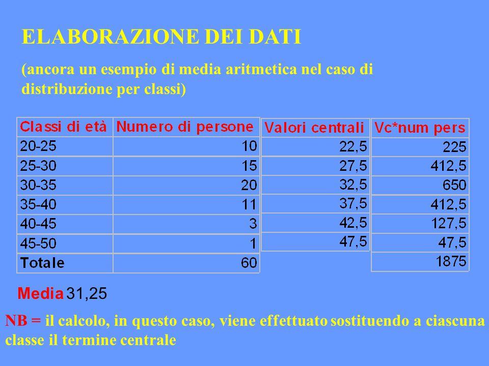 ELABORAZIONE DEI DATI (ancora un esempio di media aritmetica nel caso di distribuzione per classi) Media31,25 NB = il calcolo, in questo caso, viene e