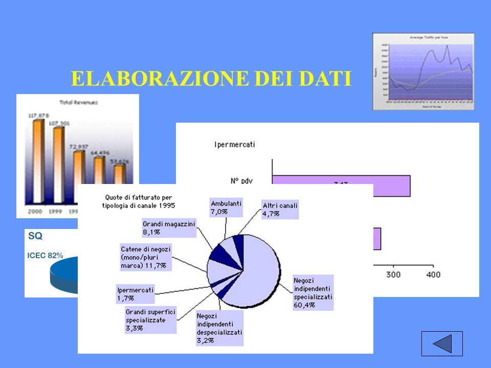 ELABORAZIONE DEI DATI Medie di posizione: Moda Moda o termine modale di una distribuzione è il termine al quale corrisponde la massima frequenza Es: Nota la distribuzione Esito lancio di un dado: 1 2 3 4 5 6 Frequenze 7 11 9 14 6 3 Totale 50 Moda.