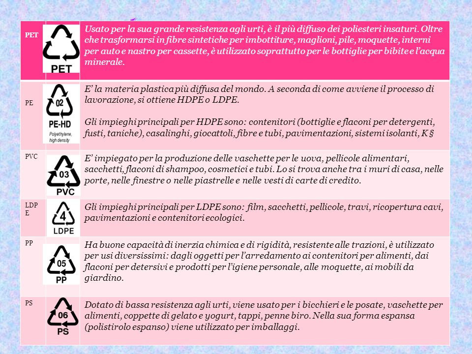 I vari tipi di Plastica PET Usato per la sua grande resistenza agli urti, è il più diffuso dei poliesteri insaturi. Oltre che trasformarsi in fibre si