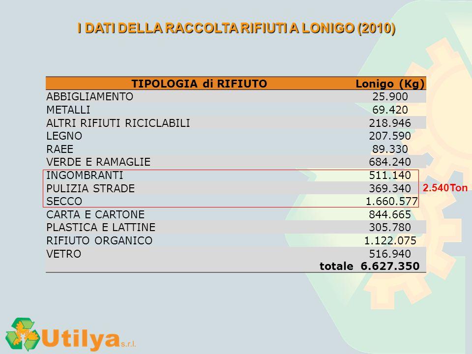 I DATI DELLA RACCOLTA RIFIUTI A LONIGO (2010) TIPOLOGIA di RIFIUTOLonigo (Kg) ABBIGLIAMENTO25.900 METALLI69.420 ALTRI RIFIUTI RICICLABILI218.946 LEGNO
