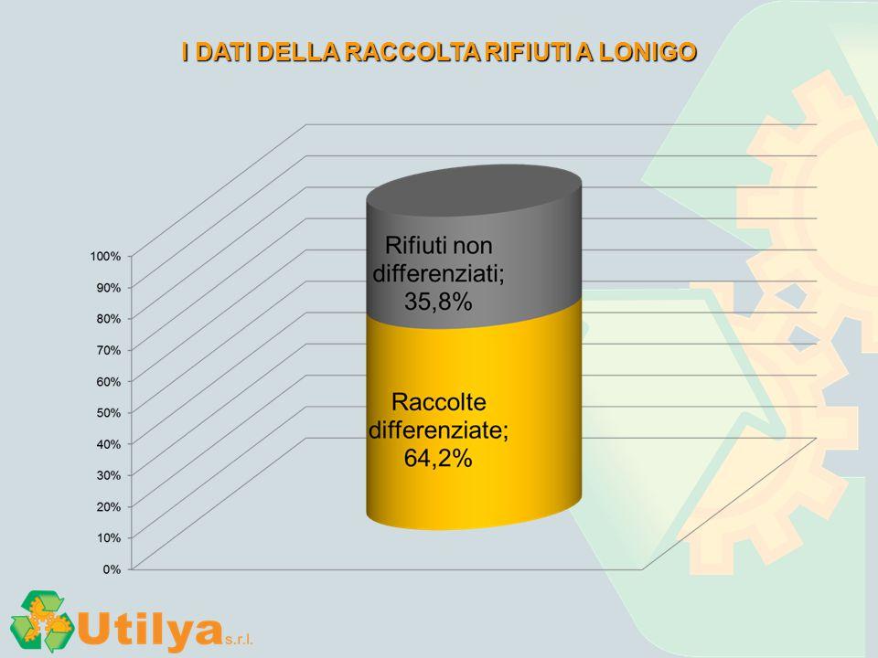 INDAGINE MERCEOLOGICA SUL RIFIUTO SECCO CONFERITO IN DISCARICA l'80% è ancora riciclabile!