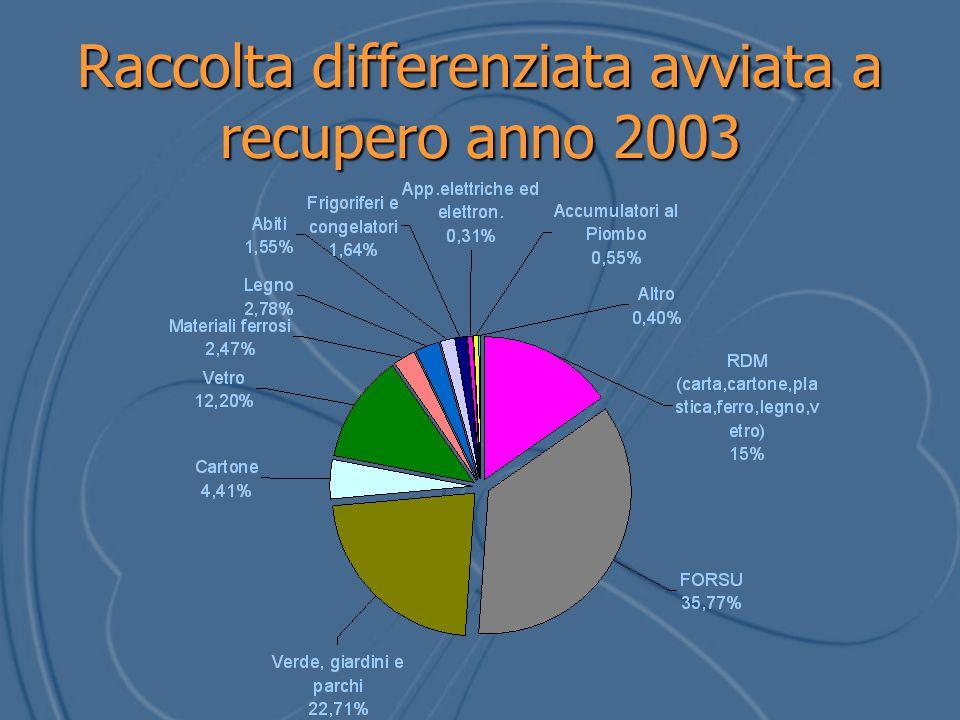 Raccolta differenziata avviata a recupero anno 2003