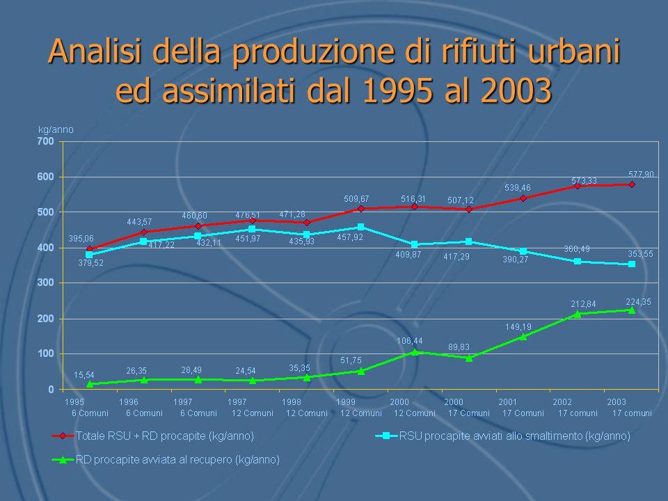 Analisi della produzione di rifiuti urbani ed assimilati dal 1995 al 2003