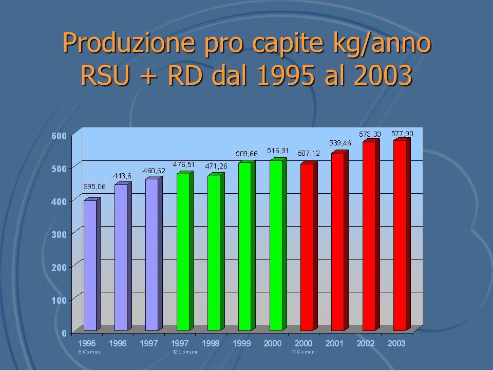 Produzione pro capite kg/anno RSU + RD dal 1995 al 2003