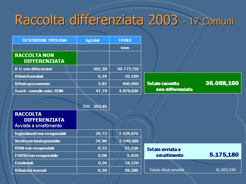 Raccolta differenziata 2003 - 17 Comuni DESCRIZIONE TIPOLOGIAkg/abit.TOTALE tonn RACCOLTA NON DIFFERENZIATA R.U. non differenziati301,3930.772,710 Rif