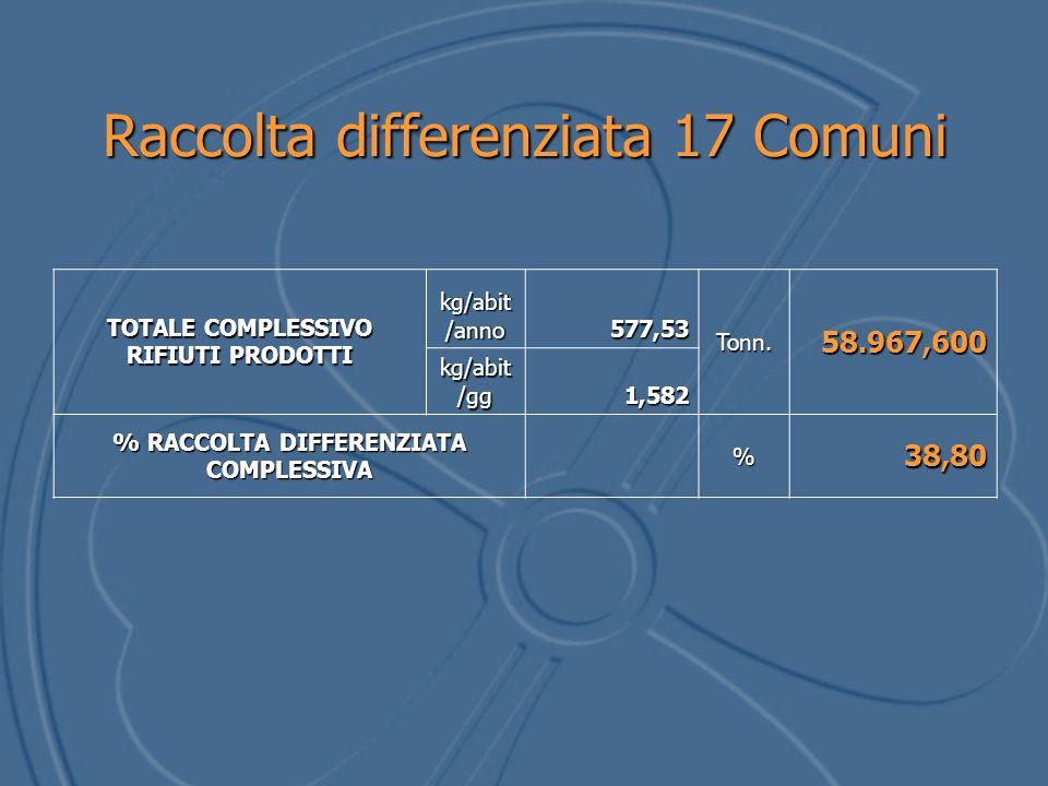 TOTALE COMPLESSIVO RIFIUTI PRODOTTI kg/abit /anno 577,53 Tonn.58.967,600 kg/abit /gg 1,582 % RACCOLTA DIFFERENZIATA COMPLESSIVA %38,80 Raccolta differenziata 17 Comuni