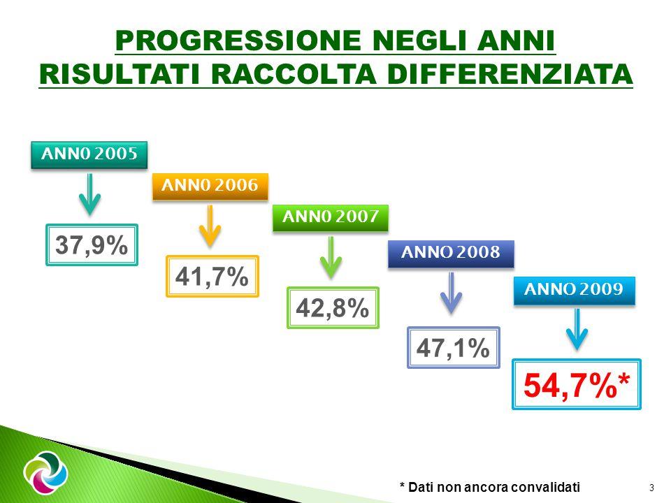 PROGRESSIONE NEGLI ANNI RISULTATI RACCOLTA DIFFERENZIATA ANN0 2007 ANNO 2008 ANNO 2009 42,8% 54,7%* 47,1% 3 ANN0 2006 41,7% ANN0 2005 37,9% * Dati non