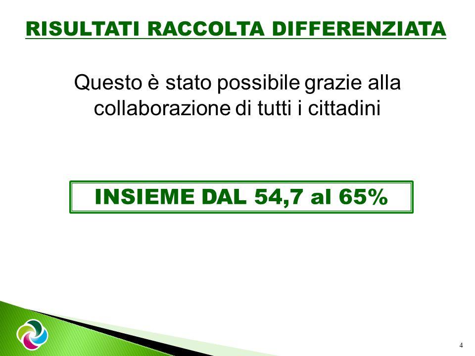 RISULTATI RACCOLTA DIFFERENZIATA 4 Questo è stato possibile grazie alla collaborazione di tutti i cittadini INSIEME DAL 54,7 al 65%