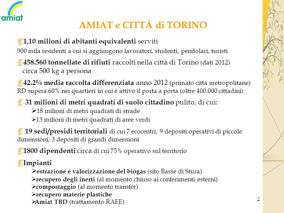 2 AMIAT e CITTÁ di TORINO 4 1,10 milioni di abitanti equivalenti serviti 900 mila residenti a cui si aggiungono lavoratori, studenti, pendolari, turis