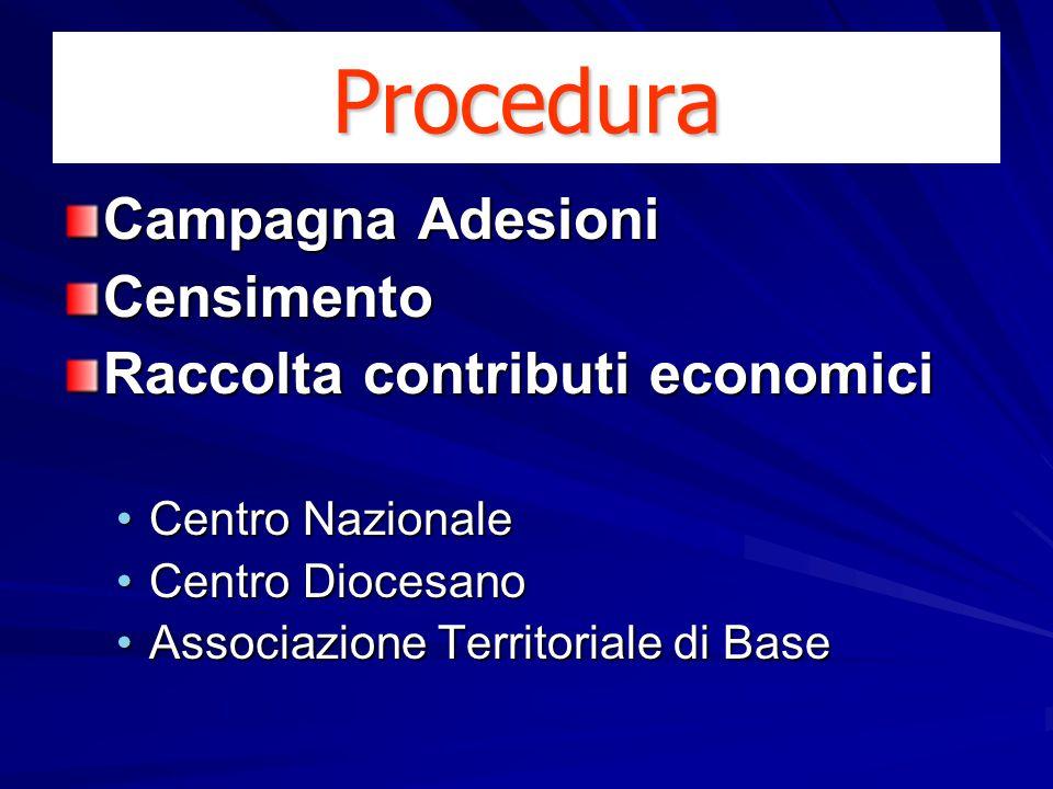 Procedura Campagna Adesioni Censimento Raccolta contributi economici Centro NazionaleCentro Nazionale Centro DiocesanoCentro Diocesano Associazione Territoriale di BaseAssociazione Territoriale di Base