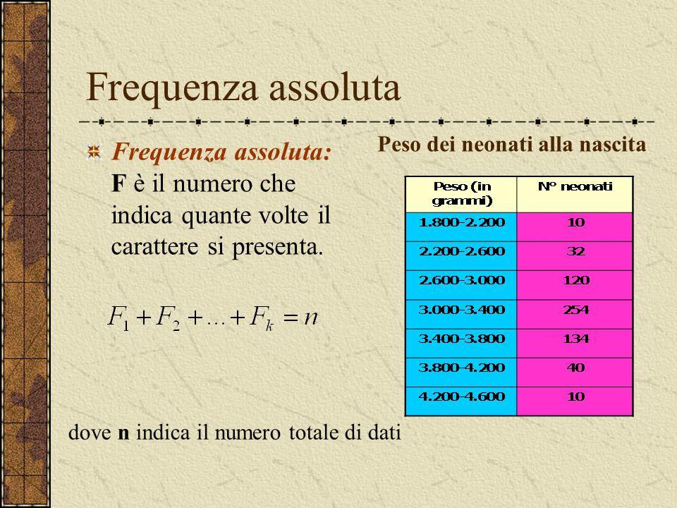 Frequenza assoluta Frequenza assoluta: F è il numero che indica quante volte il carattere si presenta. Peso dei neonati alla nascita dove n indica il