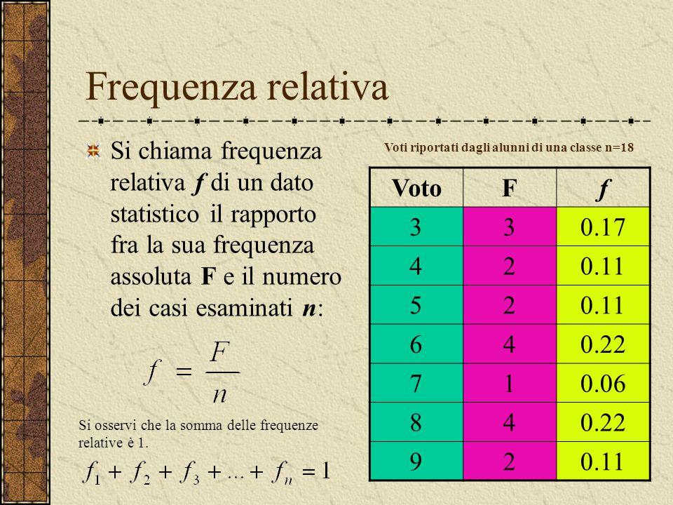 Frequenza relativa Si chiama frequenza relativa f di un dato statistico il rapporto fra la sua frequenza assoluta F e il numero dei casi esaminati n: VotoFf 330.17 420.11 52 640.22 710.06 840.22 920.11 Voti riportati dagli alunni di una classe n=18 Si osservi che la somma delle frequenze relative è 1.