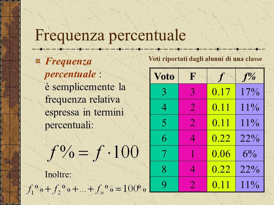Frequenza percentuale Frequenza percentuale : è semplicemente la frequenza relativa espressa in termini percentuali: VotoFff% 330.1717% 420.1111% 520.1111% 640.2222% 710.066% 840.2222% 920.1111% Voti riportati dagli alunni di una classe Inoltre: