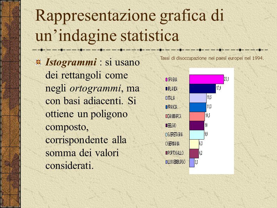 Rappresentazione grafica di un'indagine statistica Istogrammi : si usano dei rettangoli come negli ortogrammi, ma con basi adiacenti. Si ottiene un po
