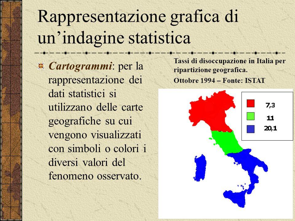 Rappresentazione grafica di un'indagine statistica Cartogrammi: per la rappresentazione dei dati statistici si utilizzano delle carte geografiche su cui vengono visualizzati con simboli o colori i diversi valori del fenomeno osservato.