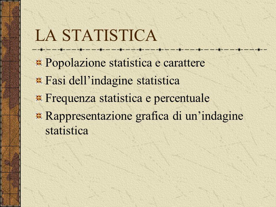 LA STATISTICA Popolazione statistica e carattere Fasi dell'indagine statistica Frequenza statistica e percentuale Rappresentazione grafica di un'indagine statistica
