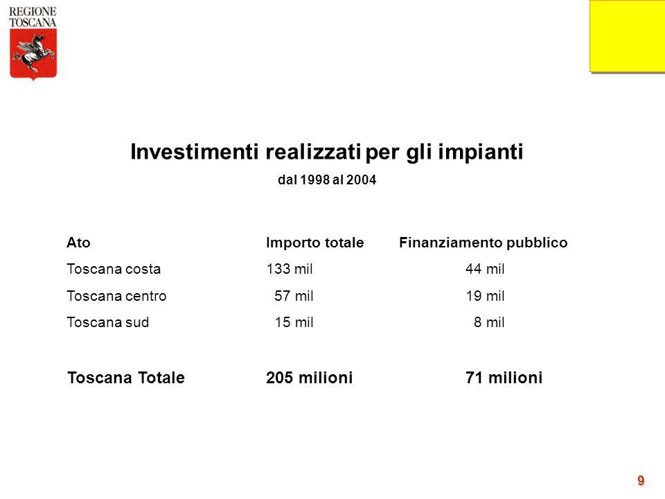 9 Investimenti realizzati per gli impianti dal 1998 al 2004 AtoImporto totaleFinanziamento pubblico Toscana costa133 mil44 mil Toscana centro 57 mil19