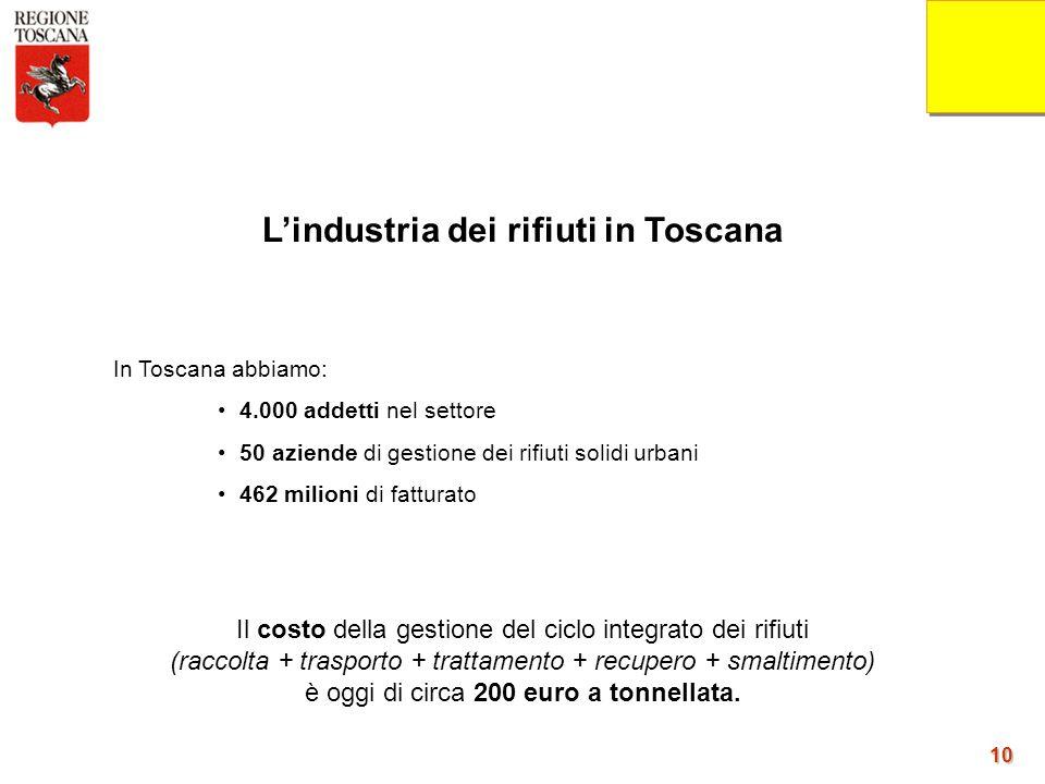 10 10 In Toscana abbiamo: 4.000 addetti nel settore 50 aziende di gestione dei rifiuti solidi urbani 462 milioni di fatturato Il costo della gestione