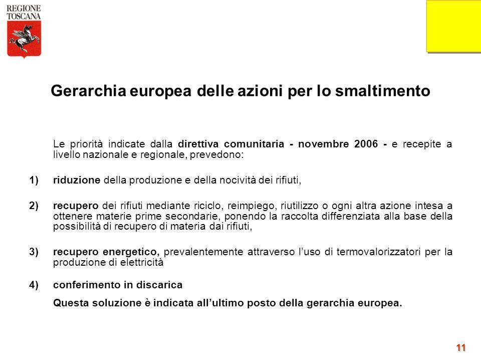 11 11 Gerarchia europea delle azioni per lo smaltimento Le priorità indicate dalla direttiva comunitaria - novembre 2006 - e recepite a livello nazion