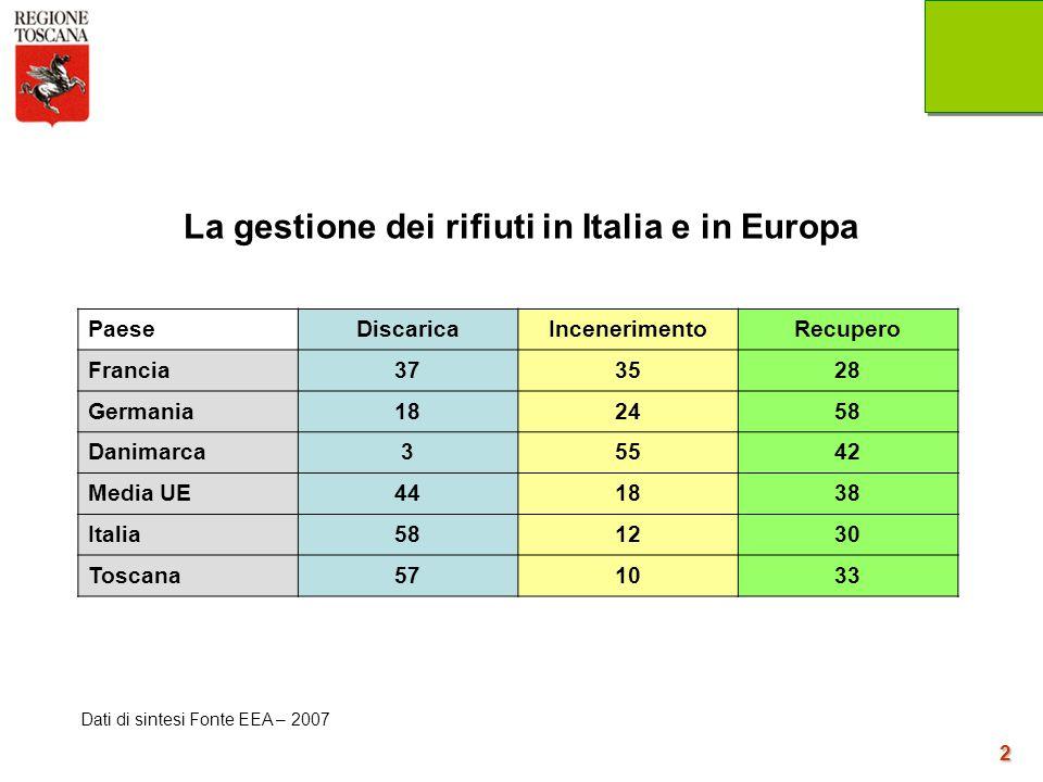 2 Dati di sintesi Fonte EEA – 2007 La gestione dei rifiuti in Italia e in Europa PaeseDiscaricaIncenerimentoRecupero Francia373528 Germania182458 Dani