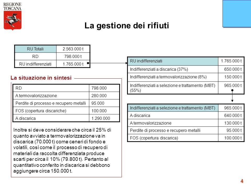 4 RU Totali2.563.000 t RD798.000 t RU indifferenziati1.765.000 t RU indifferenziati1.765.000 t Indifferenziati a discarica (37%)650.000 t Indifferenzi