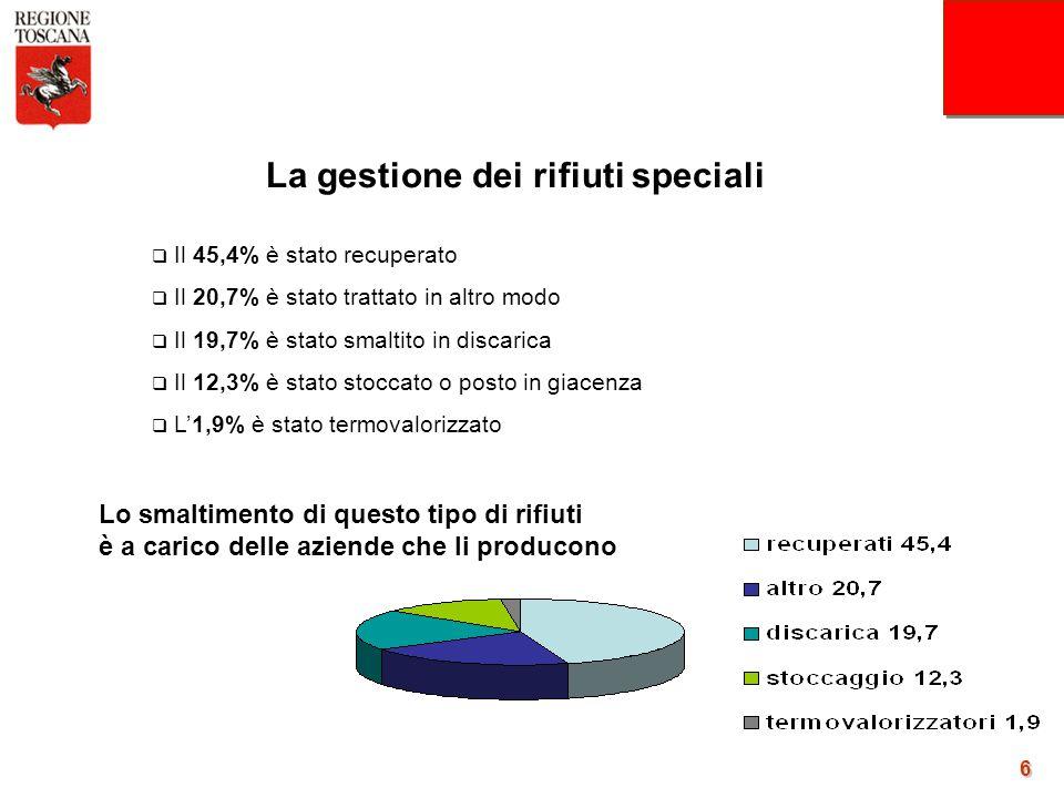 6 La gestione dei rifiuti speciali  Il 45,4% è stato recuperato  Il 20,7% è stato trattato in altro modo  Il 19,7% è stato smaltito in discarica 