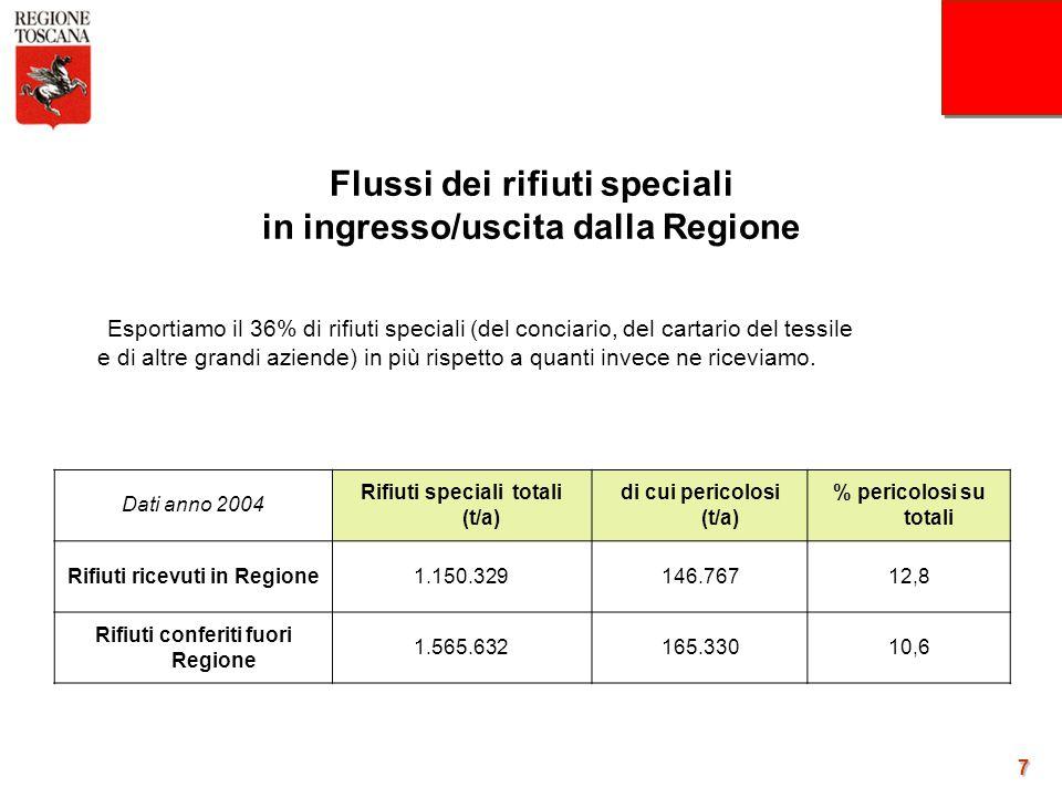 7 Dati anno 2004 Rifiuti speciali totali (t/a) di cui pericolosi (t/a) % pericolosi su totali Rifiuti ricevuti in Regione1.150.329146.76712,8 Rifiuti