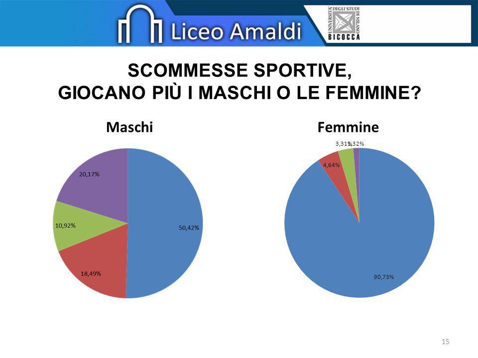 MaschiFemmine SCOMMESSE SPORTIVE, GIOCANO PIÙ I MASCHI O LE FEMMINE? 15