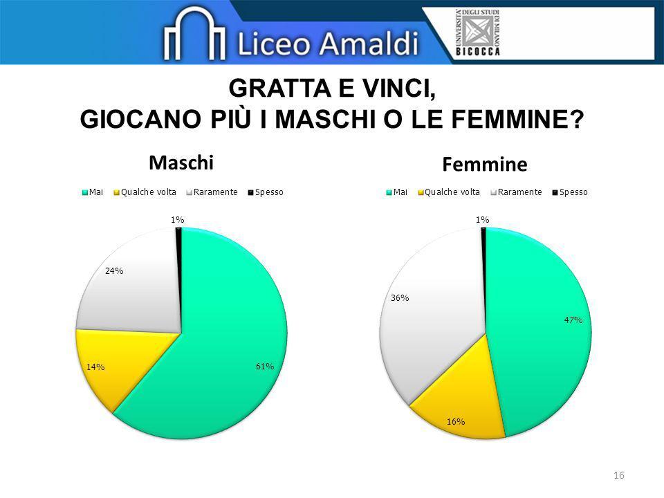 GRATTA E VINCI, GIOCANO PIÙ I MASCHI O LE FEMMINE? Maschi Femmine 16