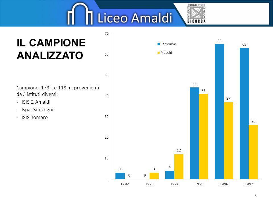 IL CAMPIONE ANALIZZATO Campione: 179 f. e 119 m. provenienti da 3 istituti diversi: -ISIS E. Amaldi -Ispar Sonzogni -ISIS Romero 5