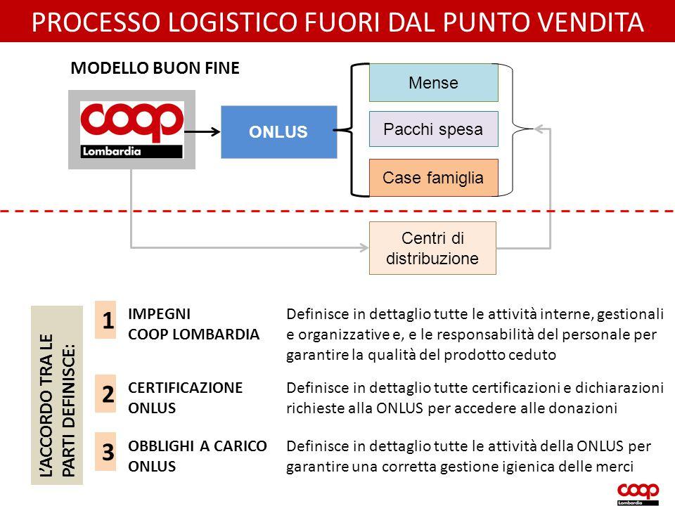 MAGAZZINO Mense Pacchi spesa Case famiglia Centri di distribuzione ONLUS PROCESSO LOGISTICO FUORI DAL PUNTO VENDITA MODELLO BUON FINE IMPEGNI COOP LOM