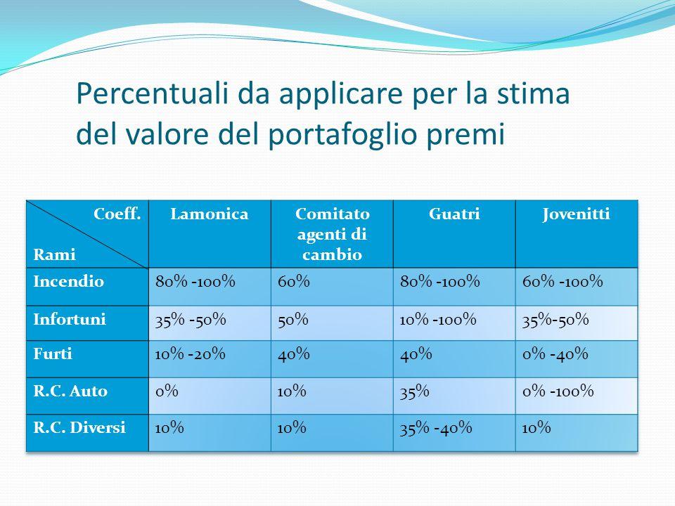 Percentuali da applicare per la stima del valore del portafoglio premi