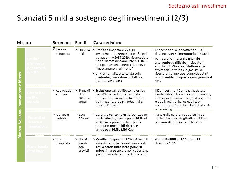 CaratteristicheMisura Credito d imposta per attività di R&S Patent box su IP e Marchi > Credito d imposta al 25% su investimenti incrementali in R&S nel quinquennio 2015-2019, riconosciuto fino a un massimo annuale di EUR 5 mln per ciascun beneficiario, senza meccanismo a rubinetto > L incrementalità è calcolata sulla media degli investimenti fatti nel triennio 2012-2014 > Le spese annuali per attività di R&S devono essere almeno pari a EUR 30 k > Per i costi connessi al personale altamente qualificato impiegato in attività di R&S e i costi della ricerca svolta con università, organismi di ricerca, altre imprese (comprese start- up), il credito d imposta è maggiorato al 50% > Esclusione dal reddito complessivo del 50% dei redditi derivanti da utilizzo diretto/ indiretto di opere dell'ingegno, brevetti industriali e marchi d'impresa > Il DL Investment Compact ha esteso l'ambito di applicazione a tutti i marchi, inclusi quelli commerciali, ai disegni e ai modelli.