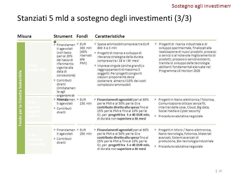 CaratteristicheMisuraStrument o Fondo per la Crescita Sostenibile Fondi D.M.
